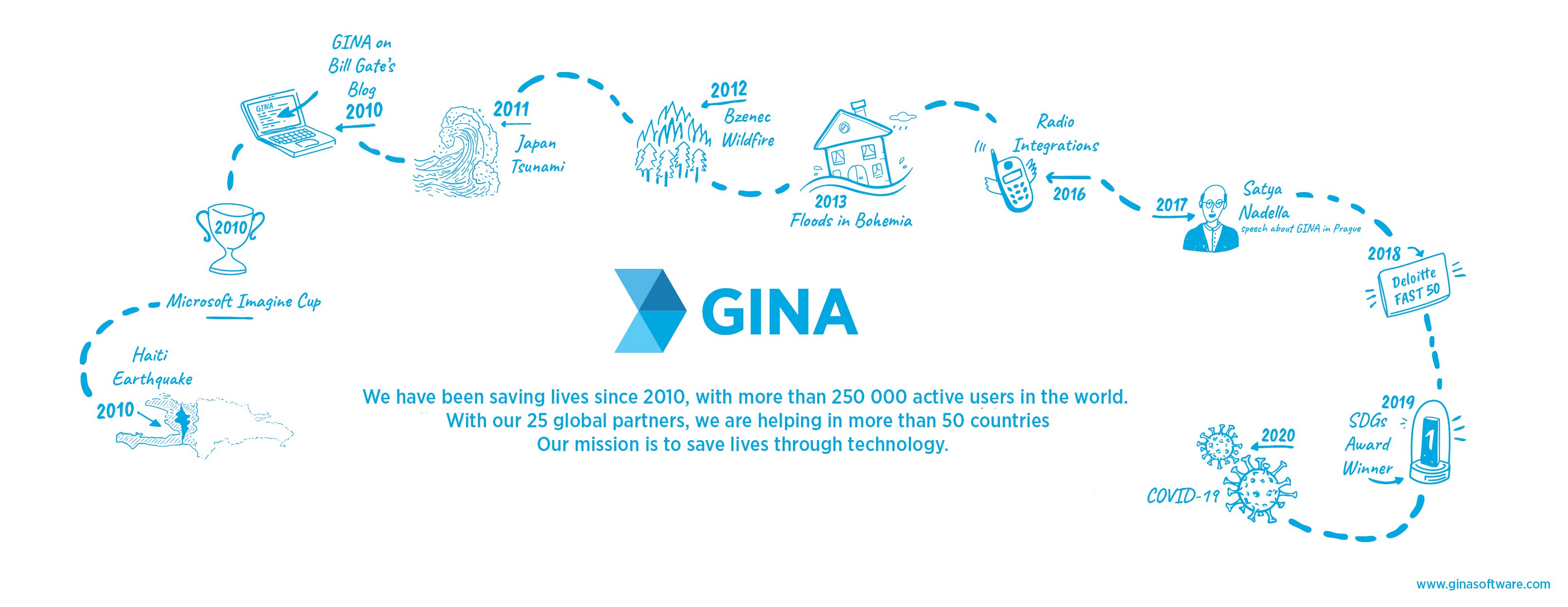 GINA Software 10th anniversary infographic